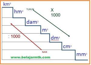 satuan volume dalam meter kubik
