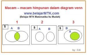 Menggambar Diagram Venn