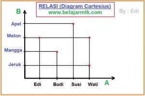 Diagram Cartesius