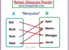 Relasi Diagram Panah