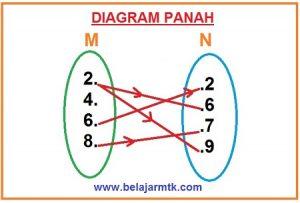 Soal Diagram Panah