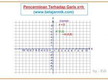 Pencerminan Terhadap Garis x=h