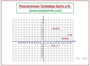 Pencerminan Terhadap Garis y=k