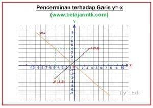 Pencerminan terhadap Garis y=-x